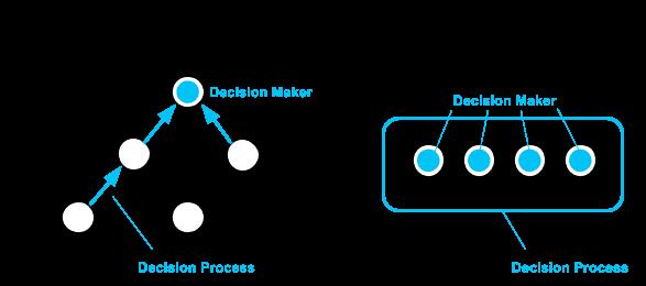 Fases do Processo de Vendas