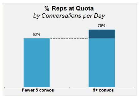Como calcular metas de vendas