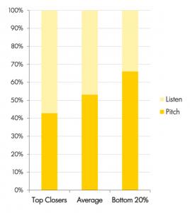 Taxas de conversão de vendas por pitch