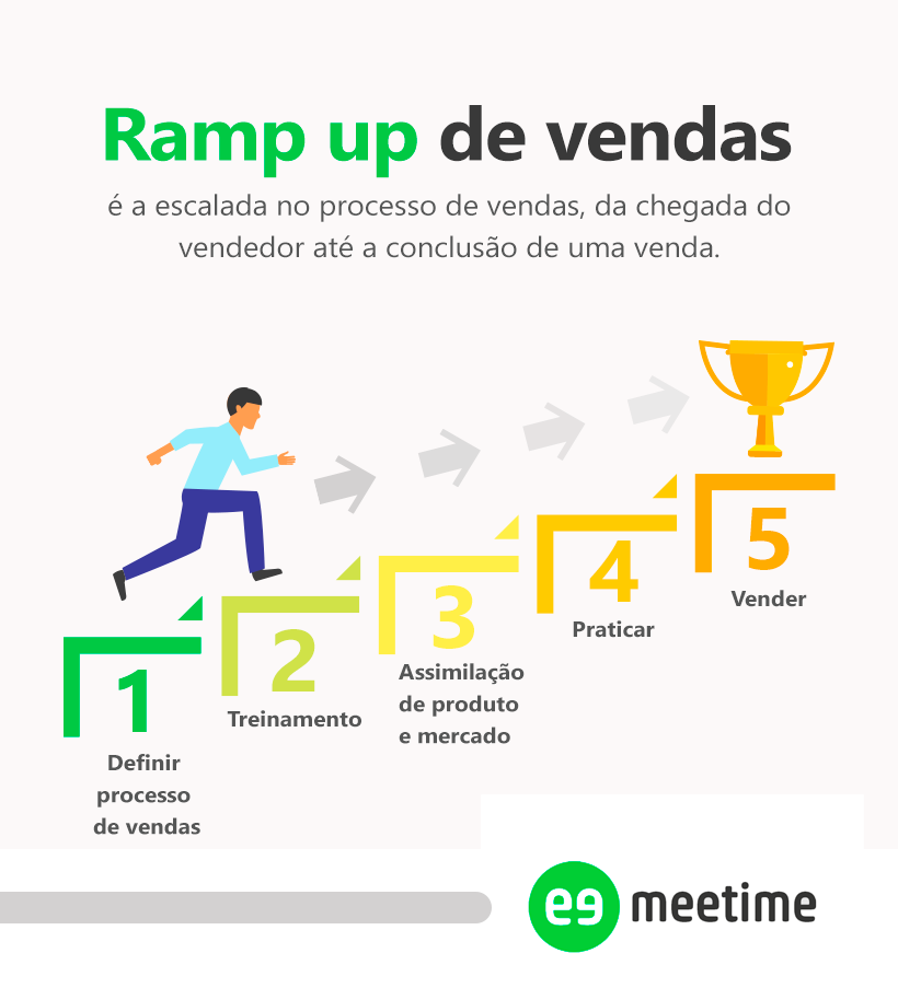 Definição de ramp up de vendas