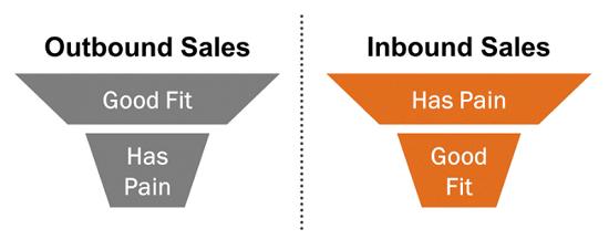 O que é Prospecção de vendas