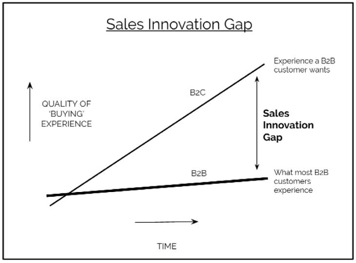O que são vendas consultivas