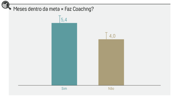 Meses dentro da meta x coaching