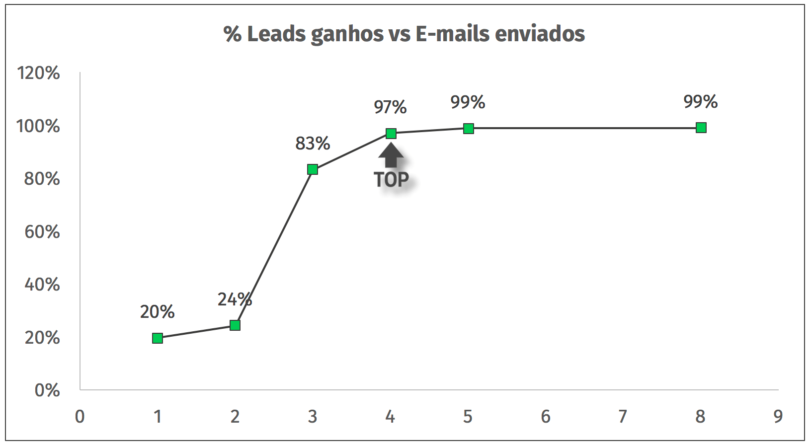 numero de emails vs leads ganhos