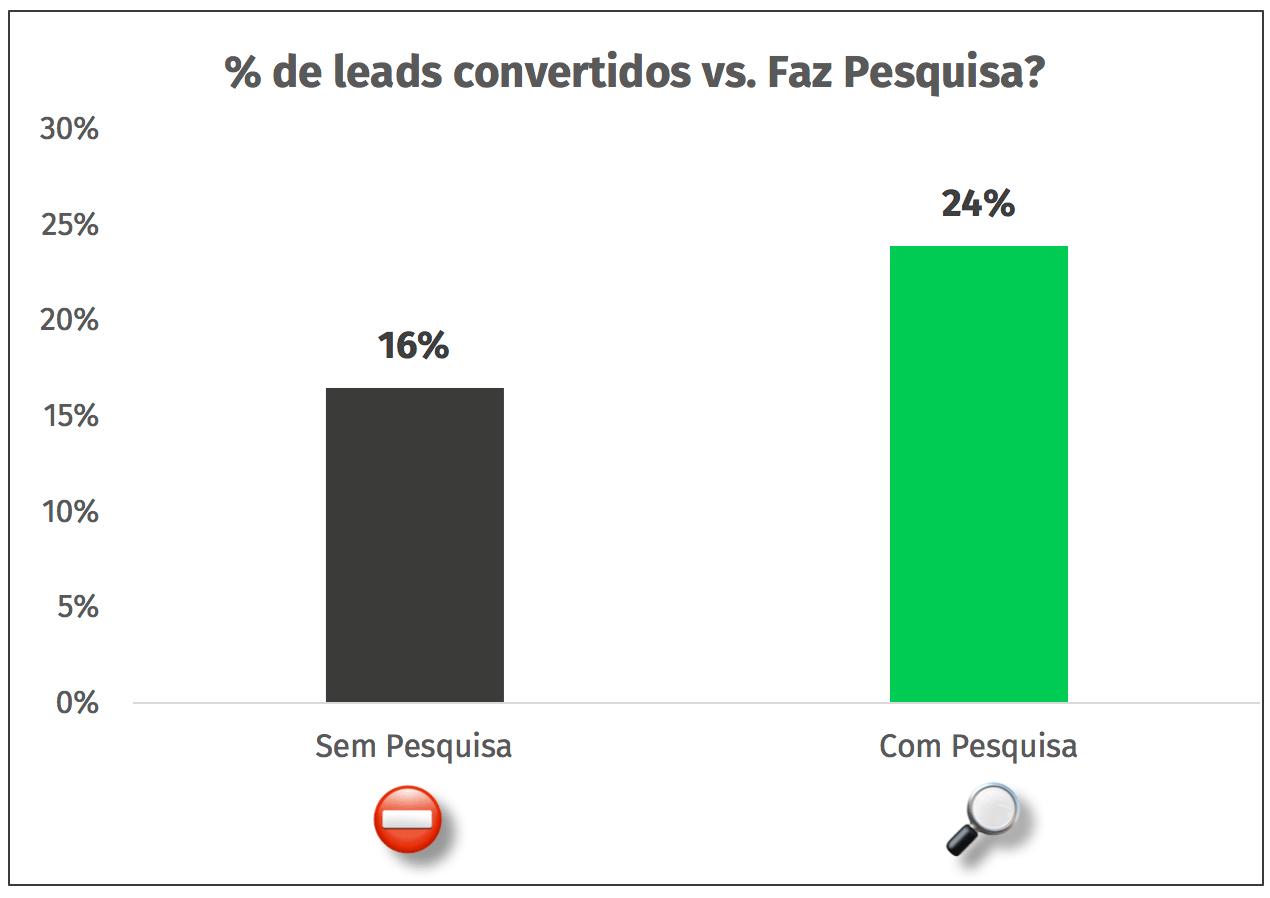 leads convertidos vs pesquisa