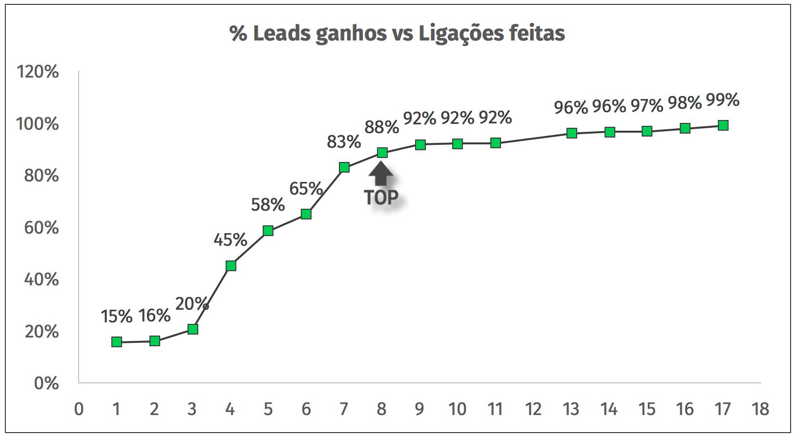 numero de ligacoes vs leads ganhos