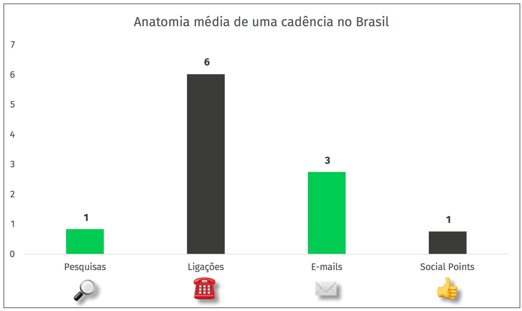 anatomia cadencia media brasileira