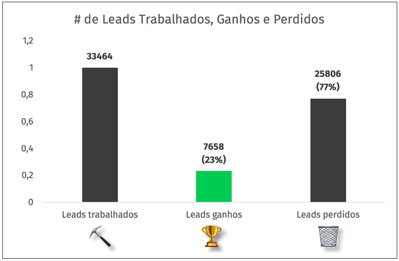 leads trabalhados