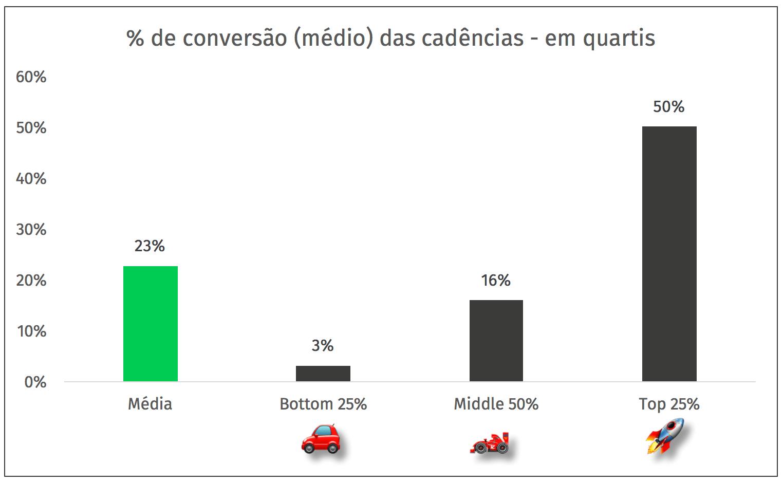 percentual de conversao cadencia