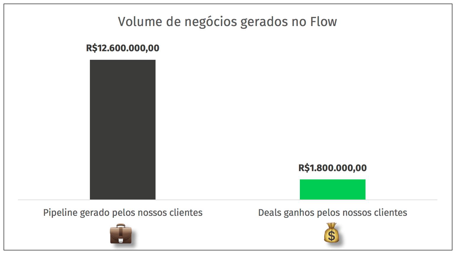 deals e pipeline