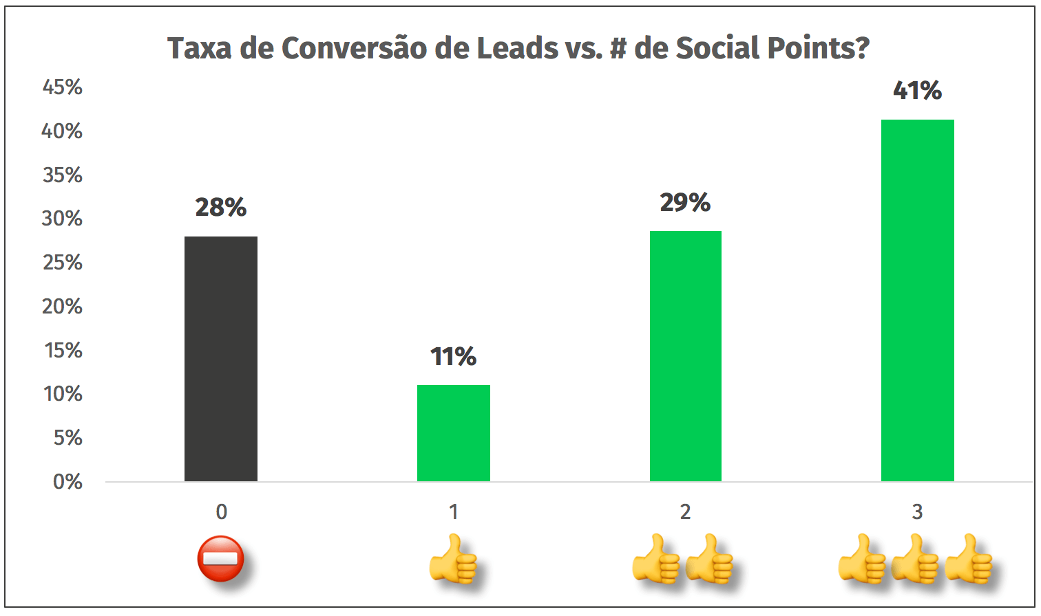 leads convertidos vs social points