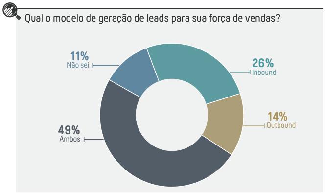 Modelo de geração de lead - inbound e outbound