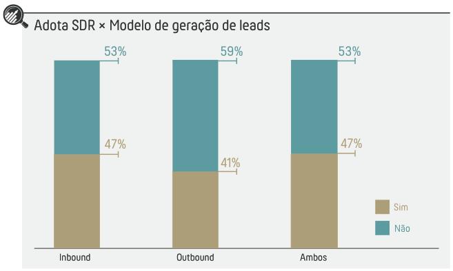 Pré-venda - geração de leads