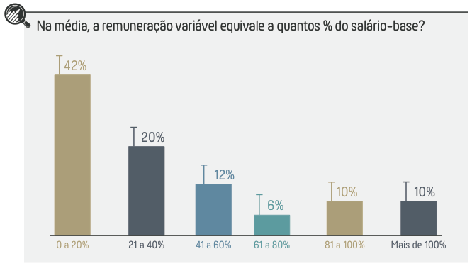 Inside Sales Benchmark Brasil 2017 Remuneração Variável