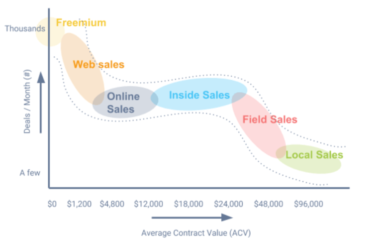 go-to-market models average contract value