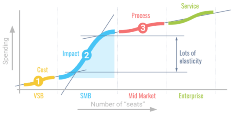 go-to-market spending vs number seats