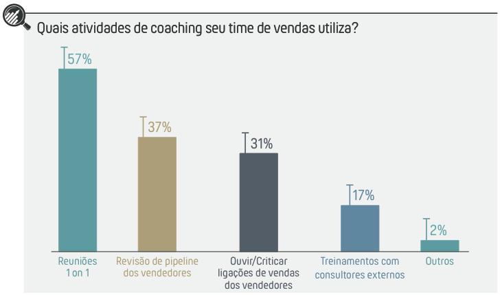 Atividades de coaching utilizadas