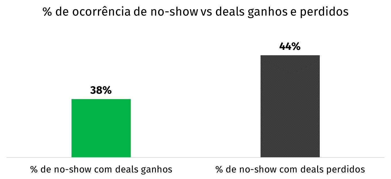 gráfico de colunas no-show em demonstrações e vendas