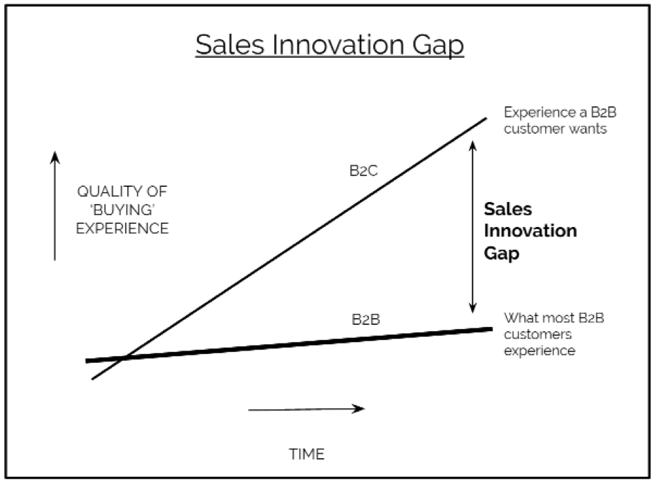 sales-innovation-gap