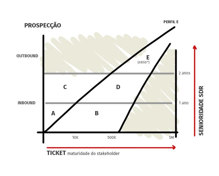 Gráfico perfil SDRs segundo senioridade