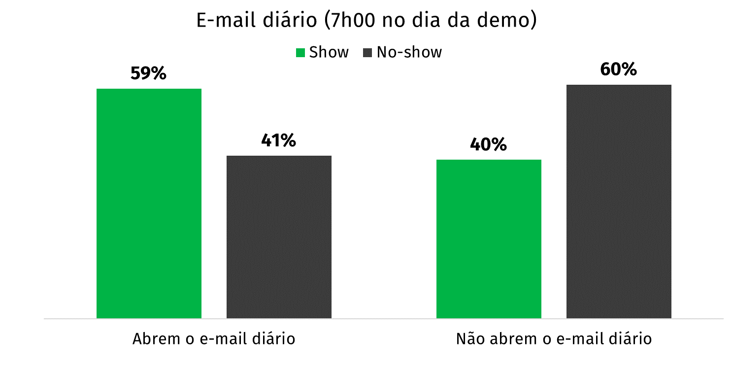 gráfico daily mail stats