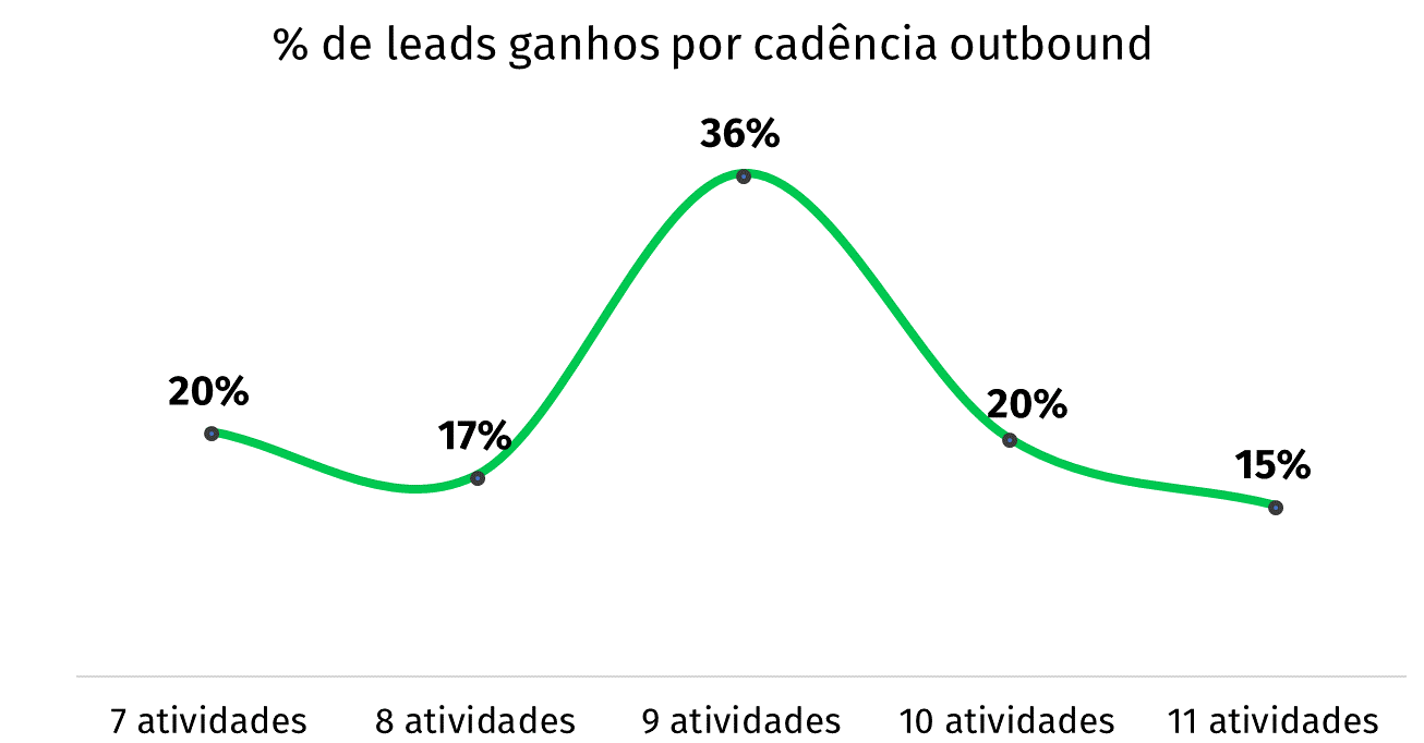 gráfico porcentagem de leads ganhos prospecção outbound