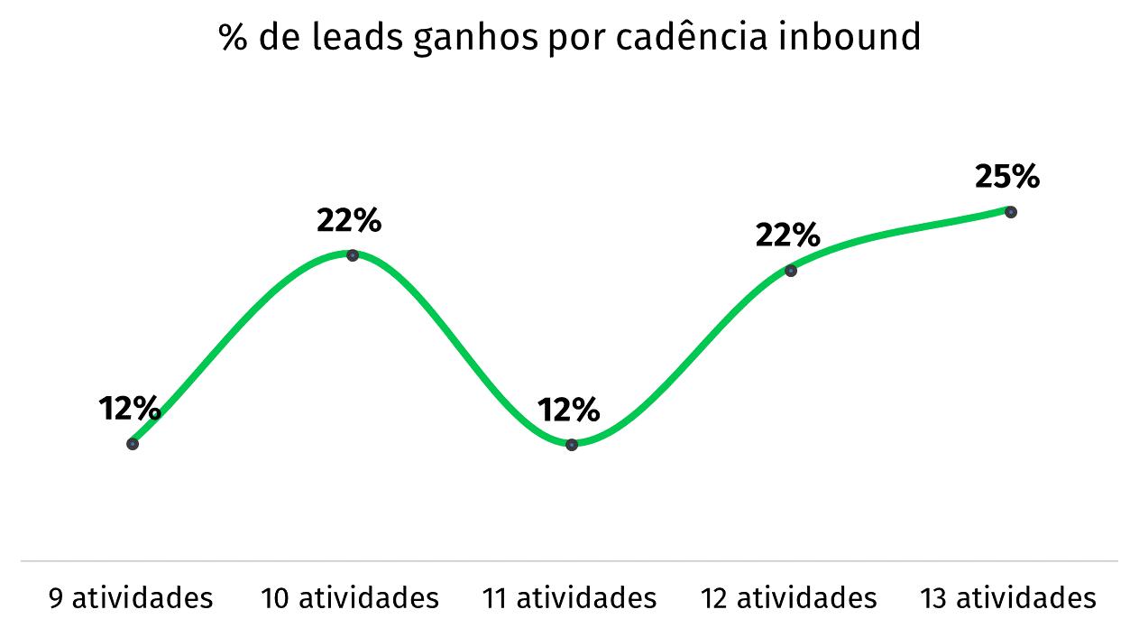 gráfico porcentagem de leads ganhos prospecção inbound