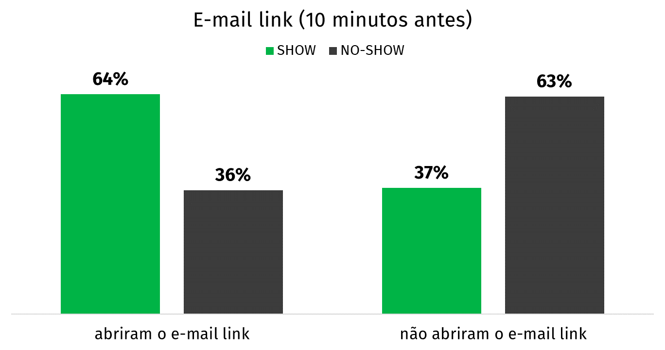 gráfico mail link stats