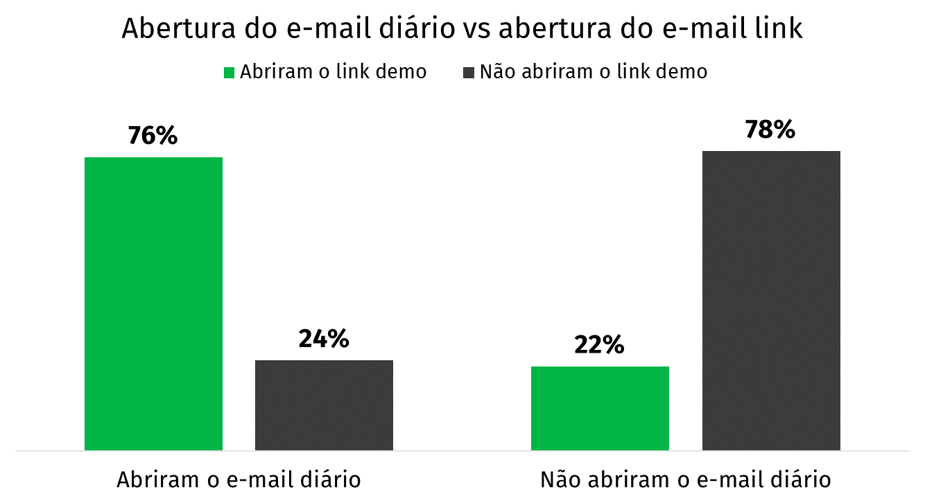gráfico e-mail diário vs e-mail link