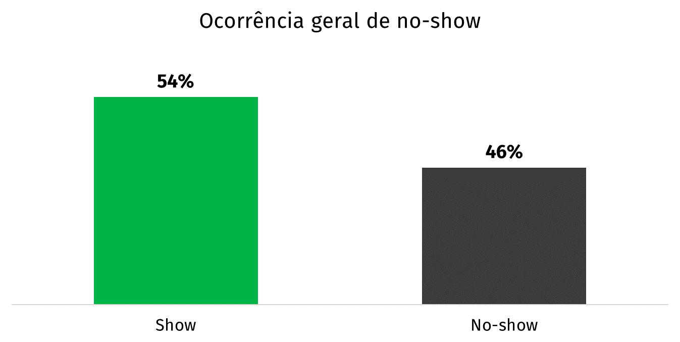 gráfico ocorrência geral de no-show