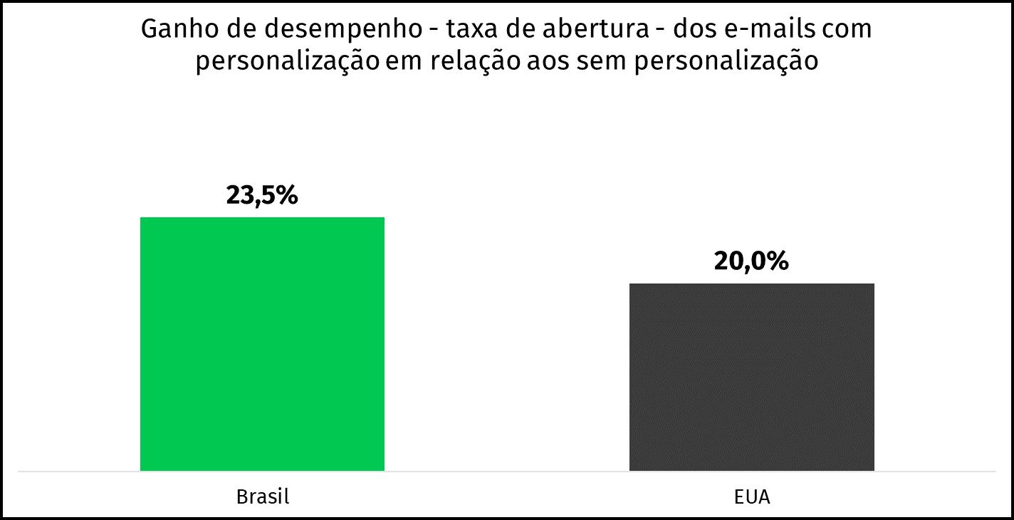 desempenho e-mails personalizados brasil e eua
