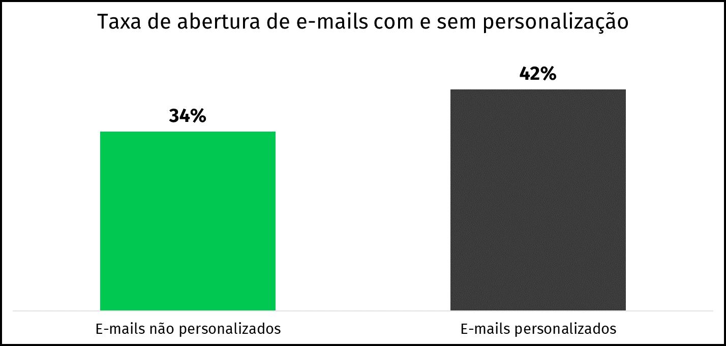taxa de abertura e-mails personalizados