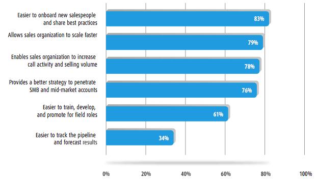 vantagens Inside Sales Field Sales