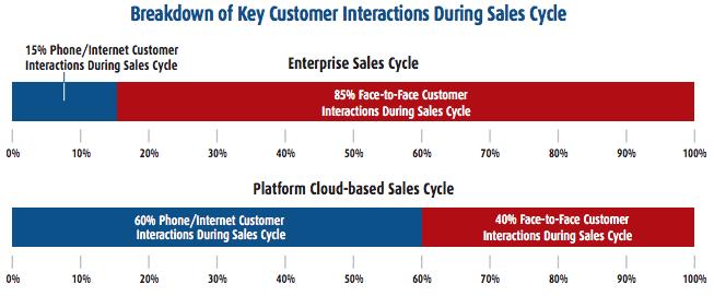 key customer interaction sales cycle