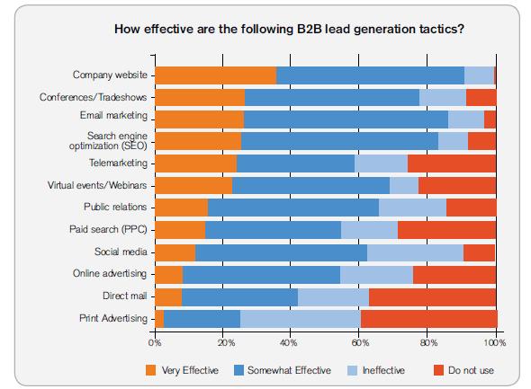 lg-tactics of lead generation