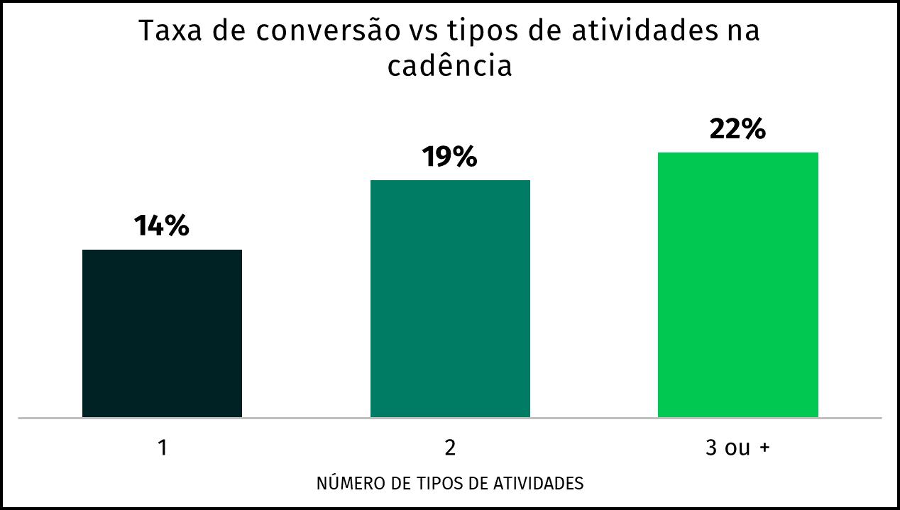 gráfico de conversão x tipos de atividades