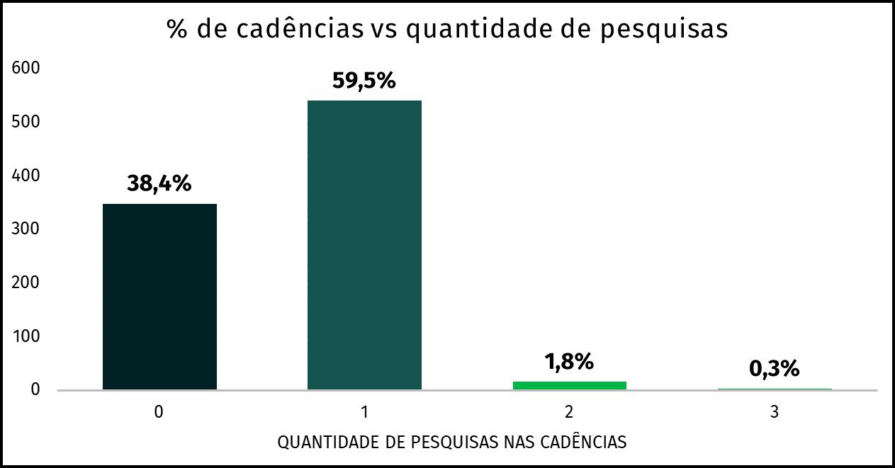 gráfico de porcentagem de cadências com 0, 1, 2 e 3 pesquisas