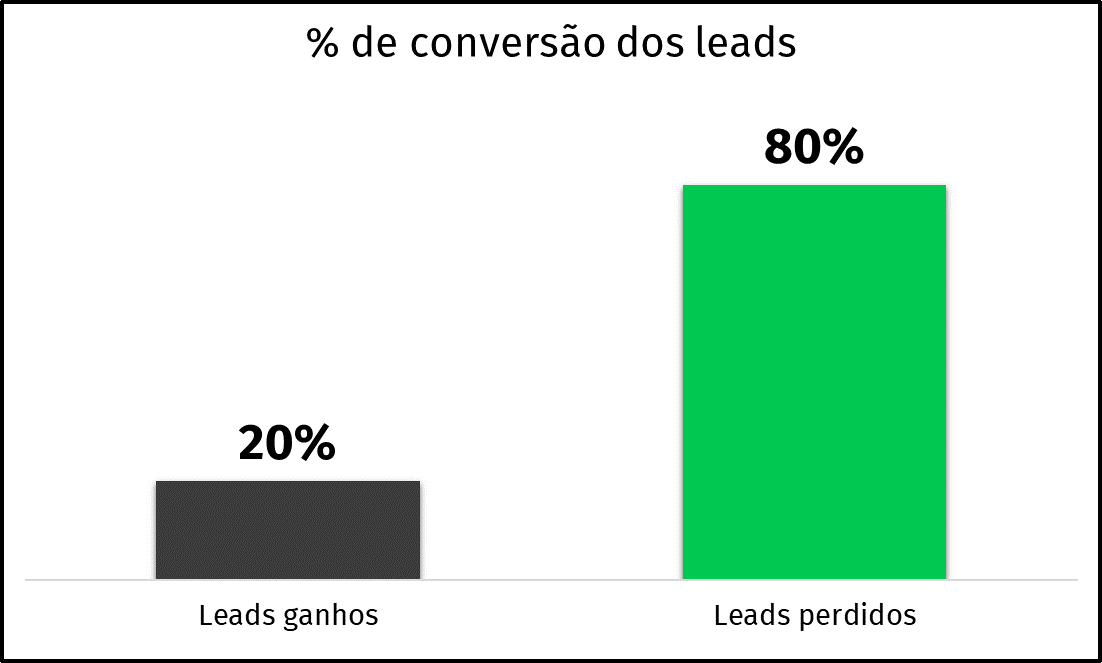 gráfico de porcentagem de leads ganhos e perdidos