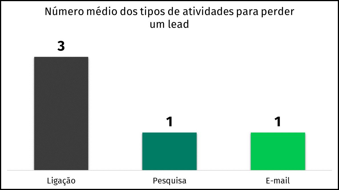 gráfico de tipos de atividades média por leads perdidos