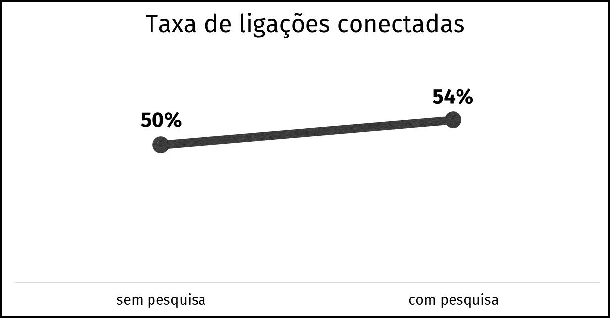 grafico de ligações conectadas com e sem pesquisa