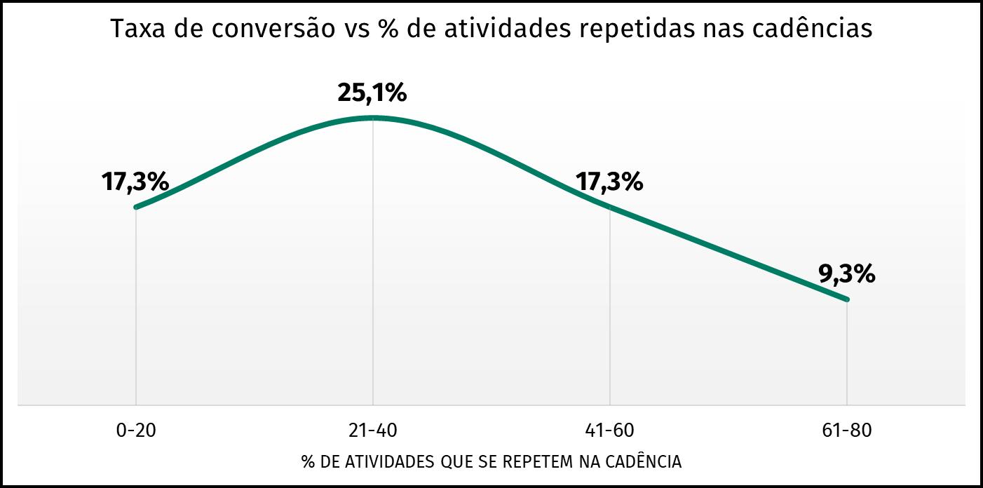 gráfico taxa de conversão x repetição de atividades