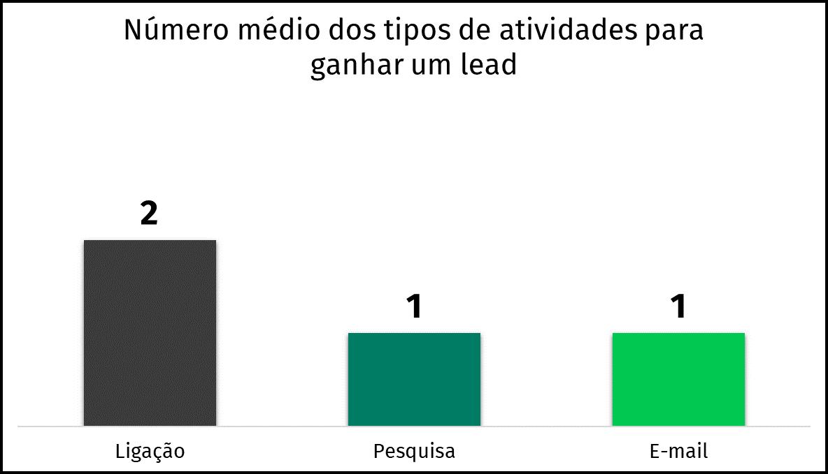 gráfico de tipos de atividades média por leads ganhos