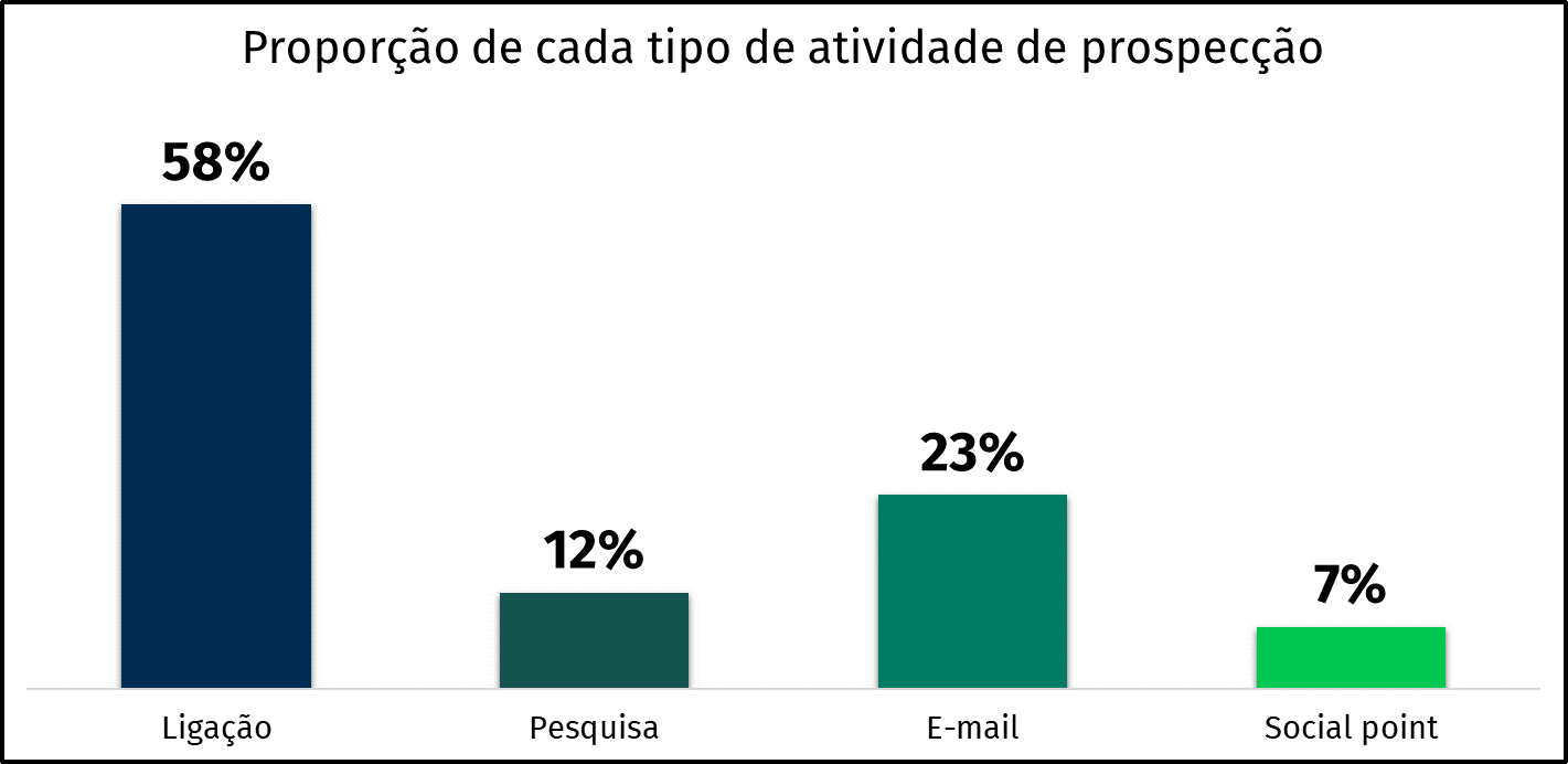 gráfico de proporção de atividades nas cadências