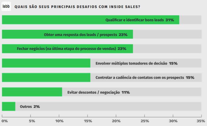 inside sales benchmark brasil 2018 desafio