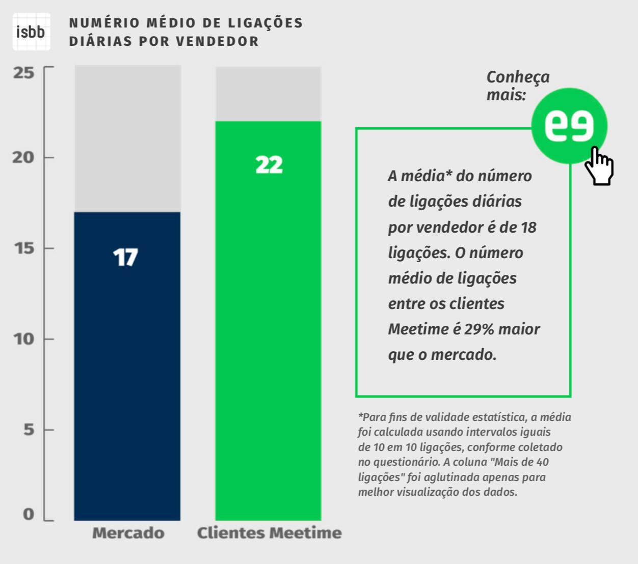 gráfico inside sales benchmark brasil 1