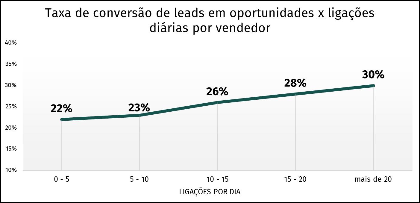gráfico taxa de conversão x ligações diárias