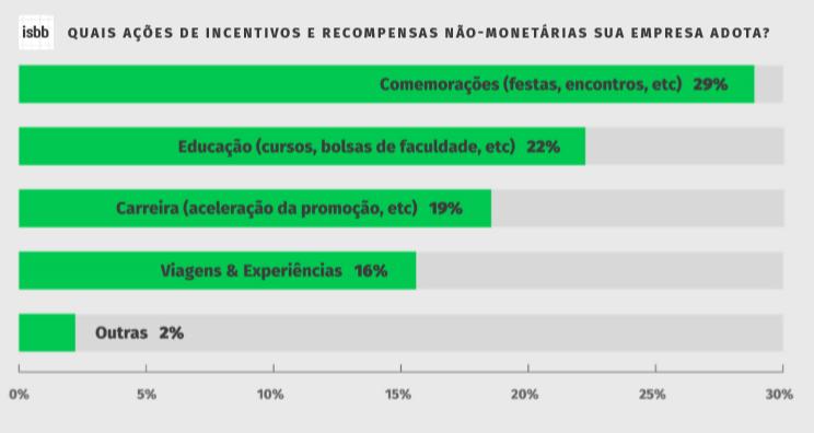 incentivos-nao-monetarios