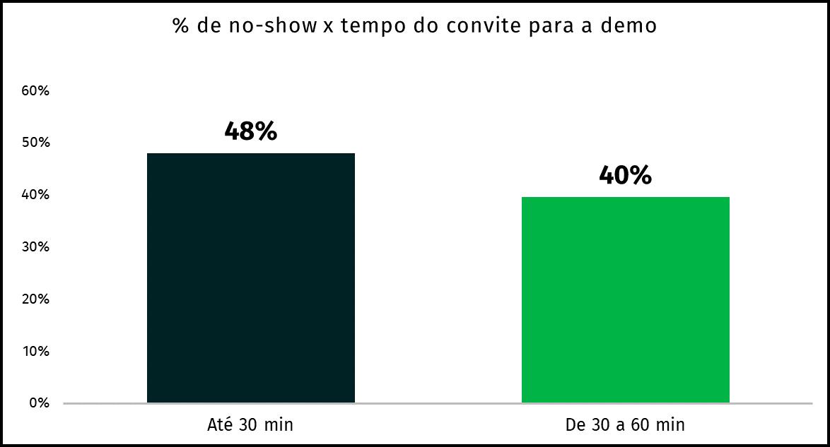 gráfico no-show em reuniões online e tempo do convite para a demo