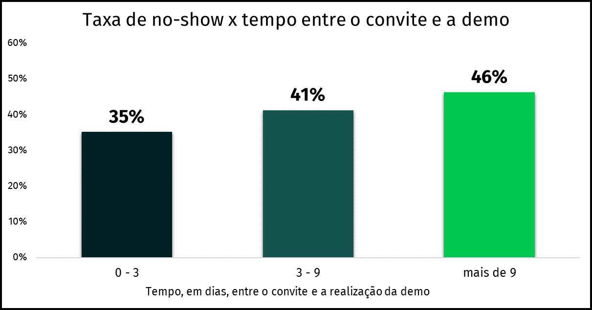 gráfico no-show em reuniões online e tempo entre o convite e a demo