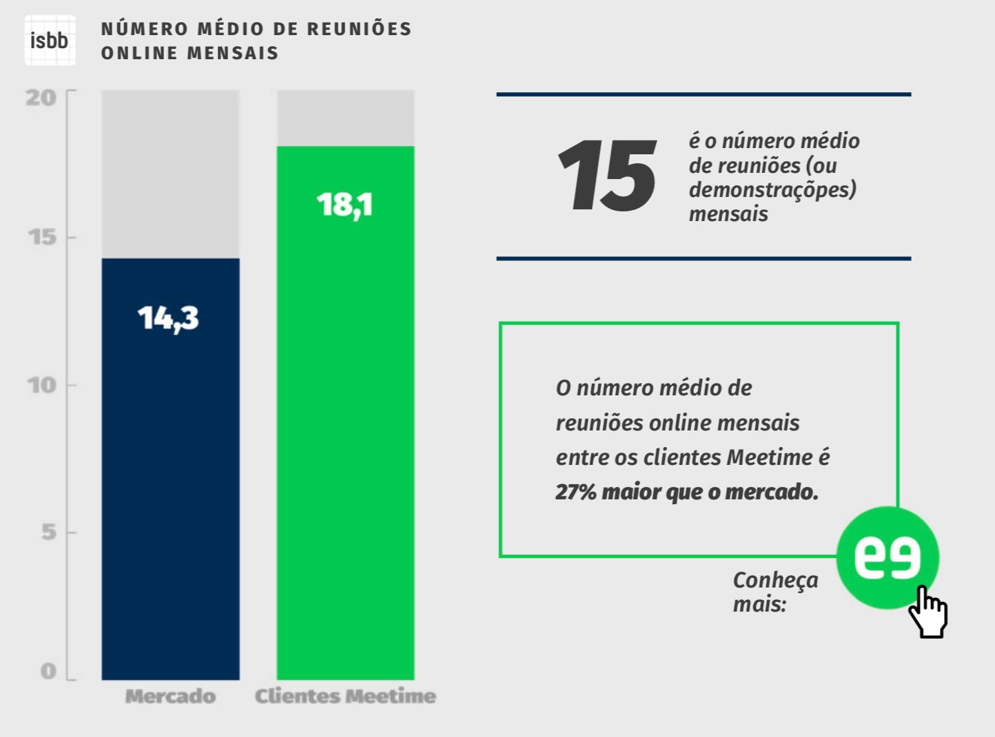 gráfico número médio de reuniões online